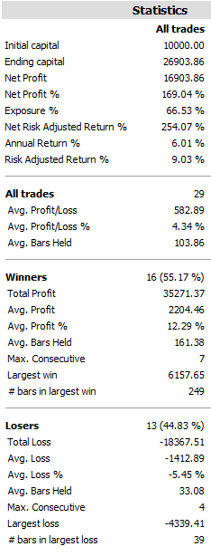 Trade Method Statistics