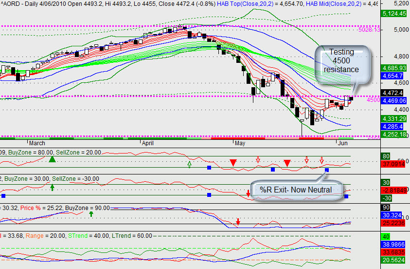 AORD Daily Chart