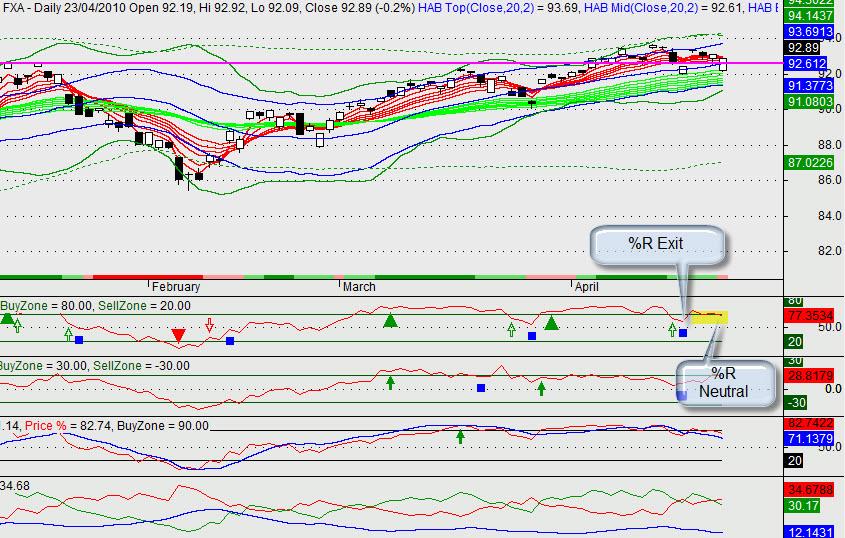 FXA Daily Chart