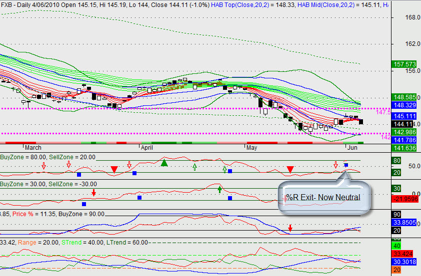 FXB Daily Chart