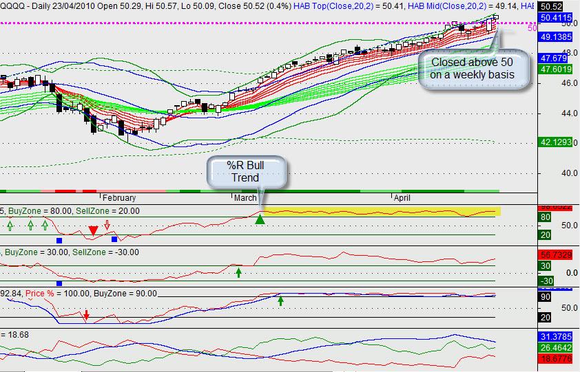 QQQQ Daily Chart