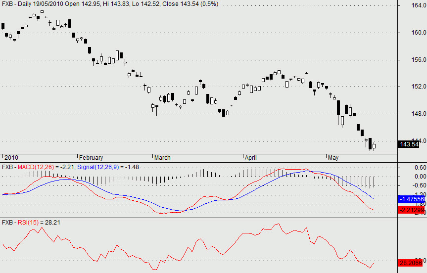 MACD and RSI Indicator