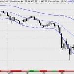 stock market history - bear market