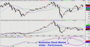 Australian Stock Market - Relative Strength