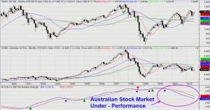 Australian Stock Market - Relative Strength