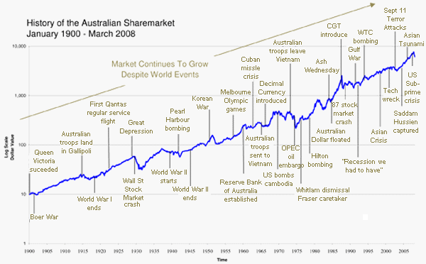 Australian Stock Market History